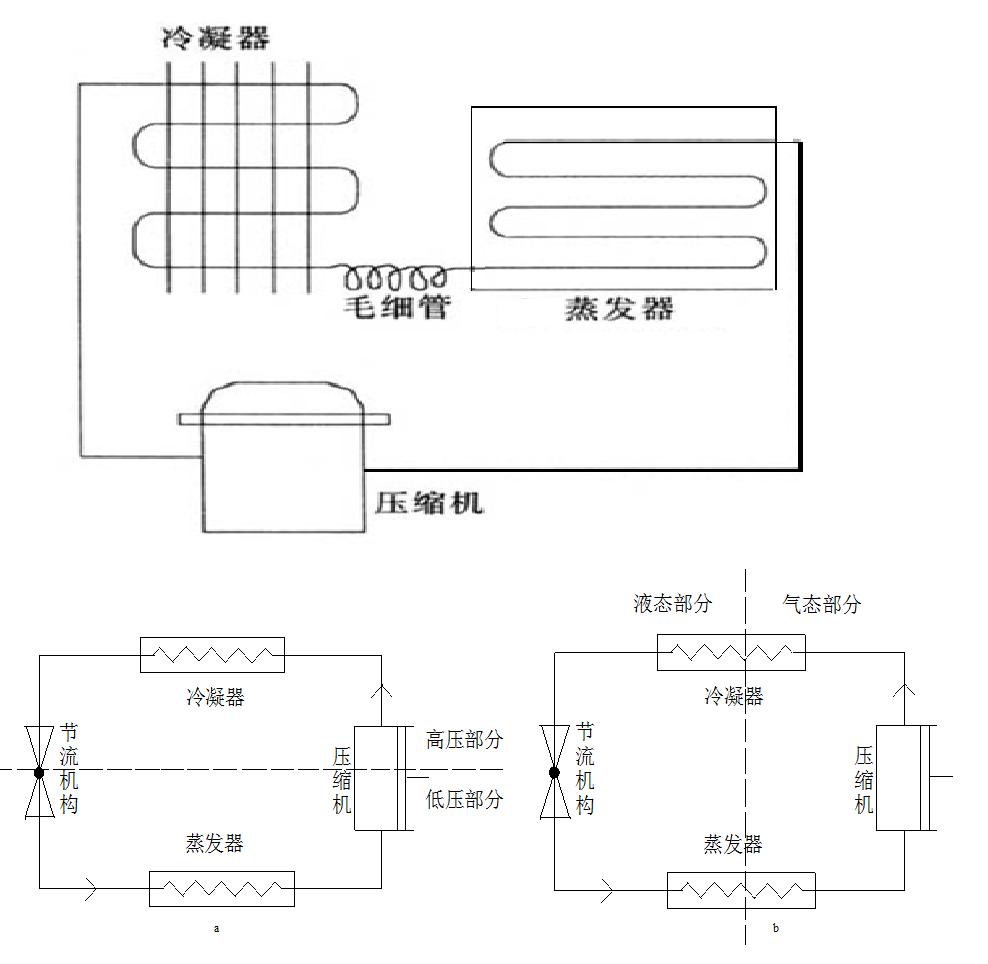 原理的卡诺制冷机系统,图2阐释了单级蒸汽压缩制冷循环系统的制冷机理